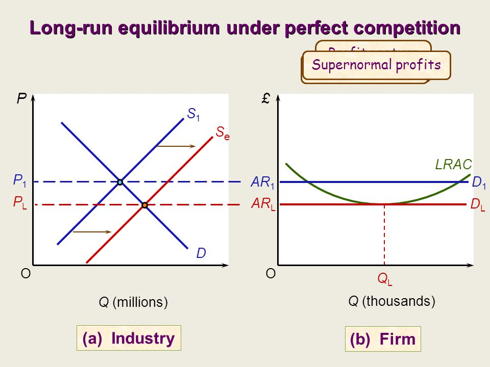 perfect competition market equilibrium While each labor market is different, the equilibrium market wage rate and the  equilibrium number of workers employed in every perfectly competitive labor.