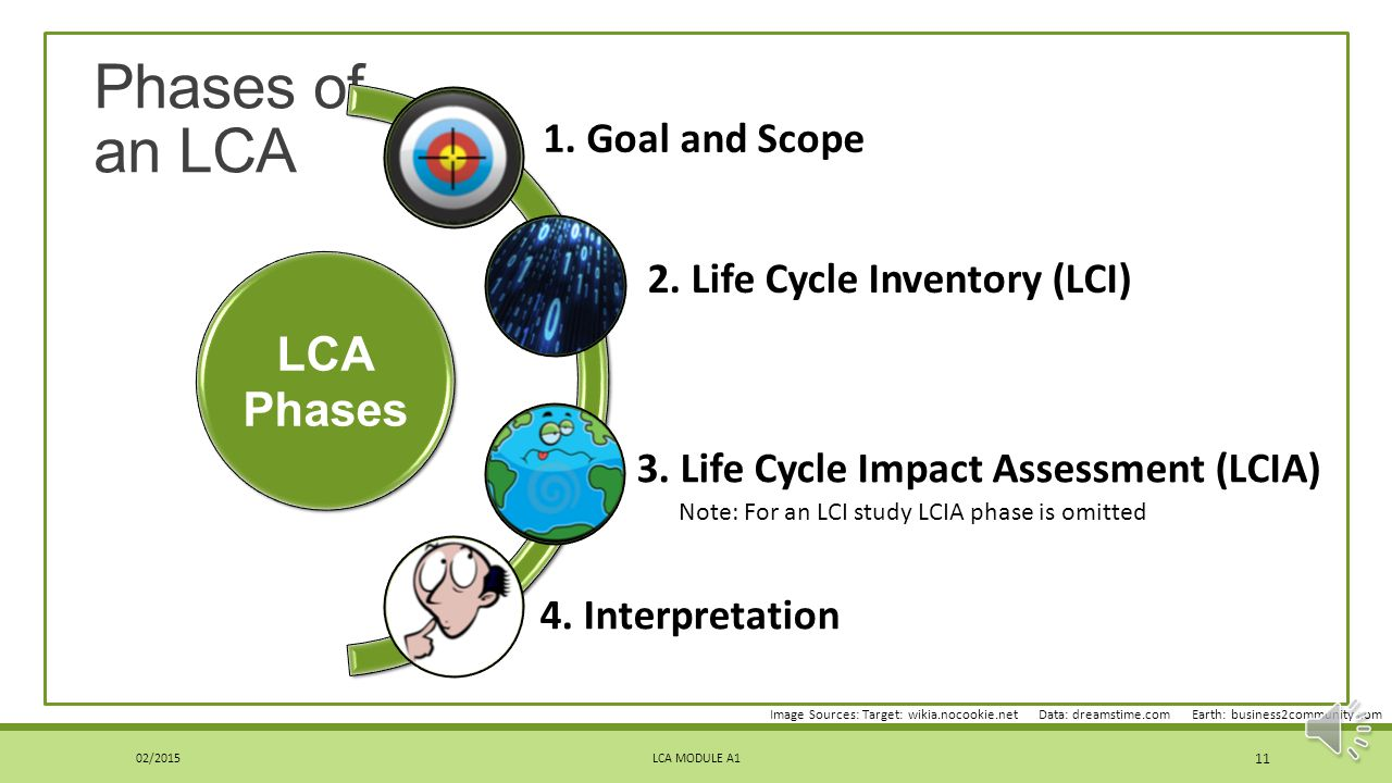 Phases of an LCA 3. Life Cycle Impact Assessment (LCIA)