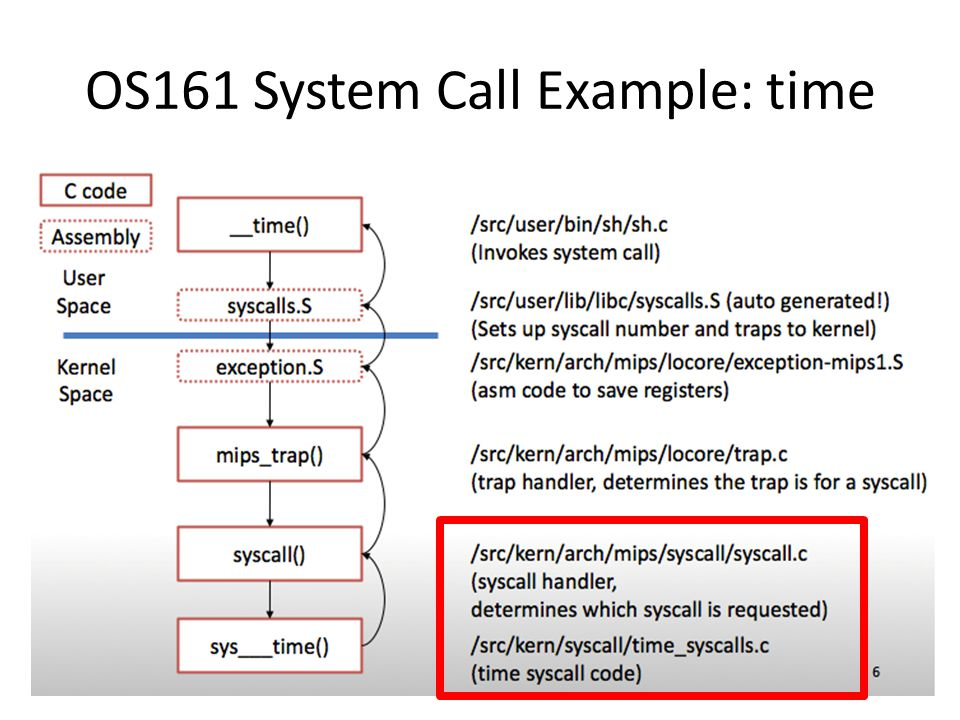 os161 syscall write a prisoner