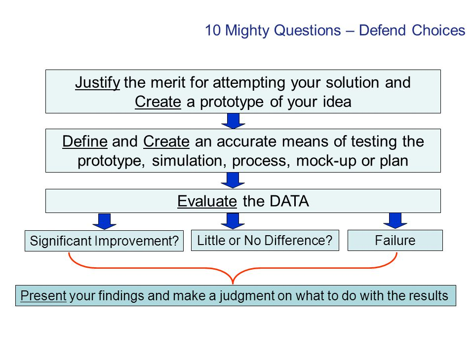 10 Mighty Questions – Defend Choices