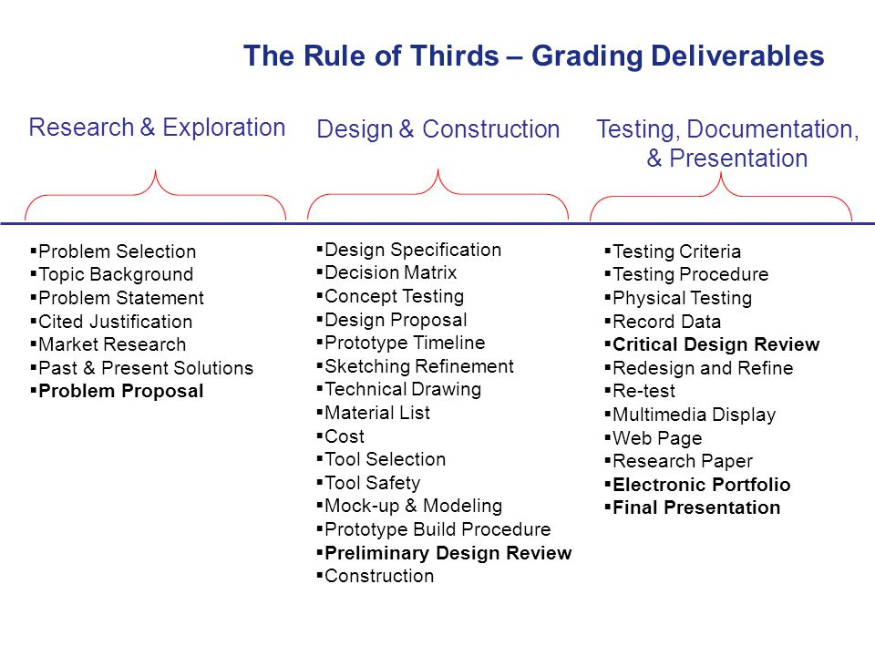 The Rule of Thirds – Grading Deliverables
