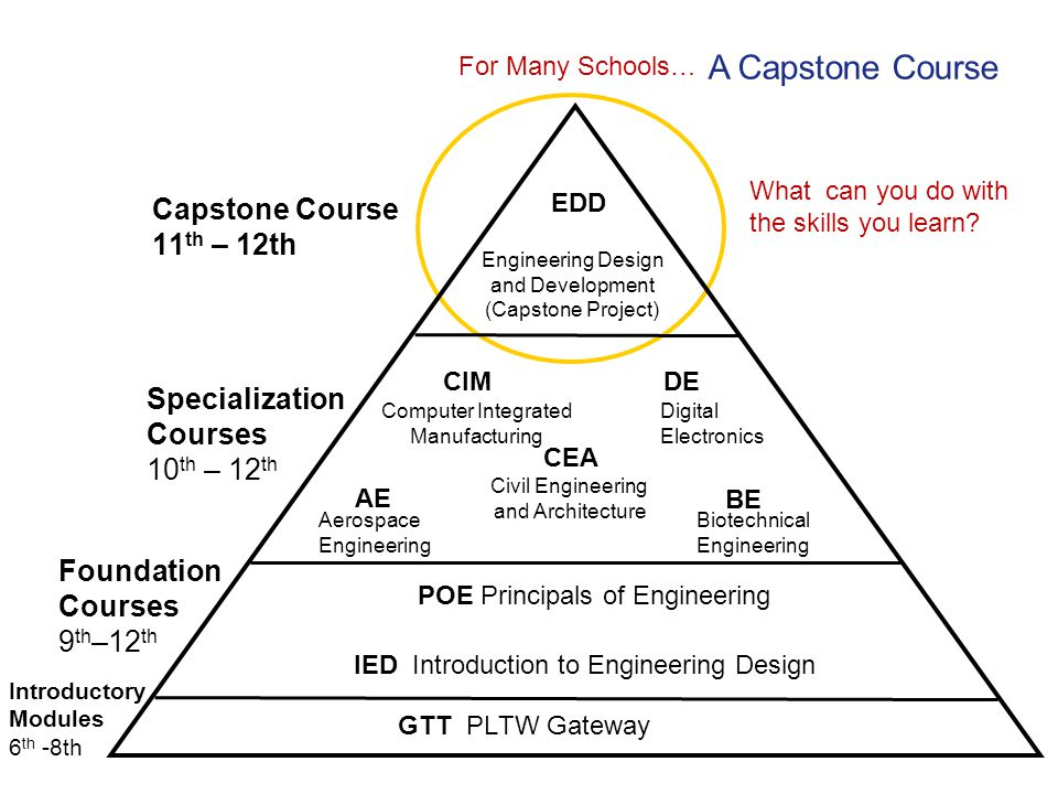 A Capstone Course Capstone Course 11th – 12th Specialization Courses