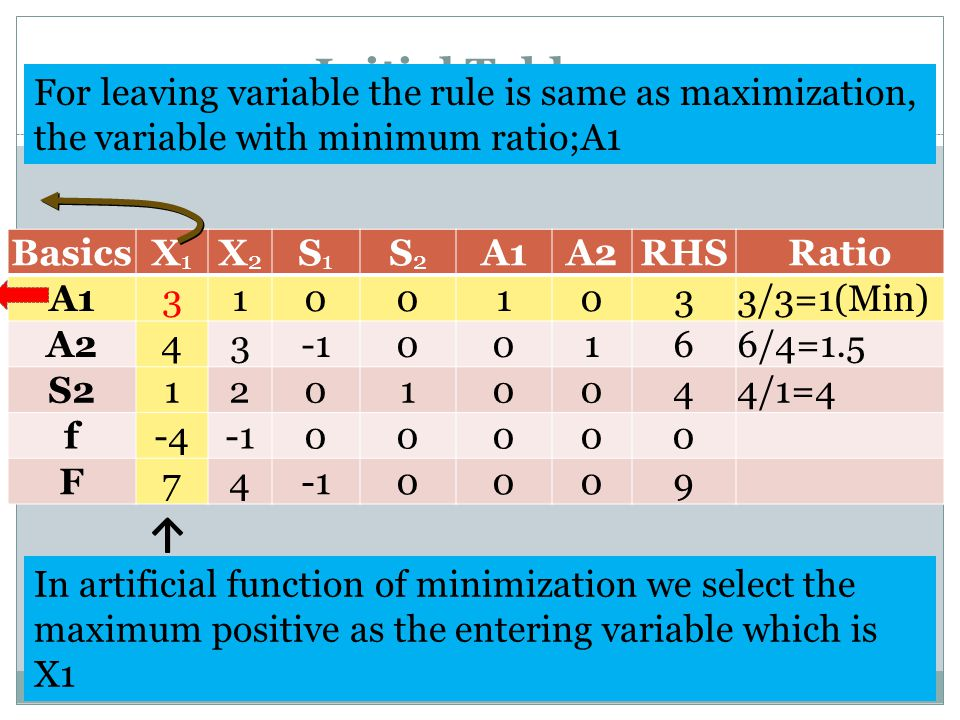 Initial Tableau For leaving variable the rule is same as maximization, the variable with minimum ratio;A1.