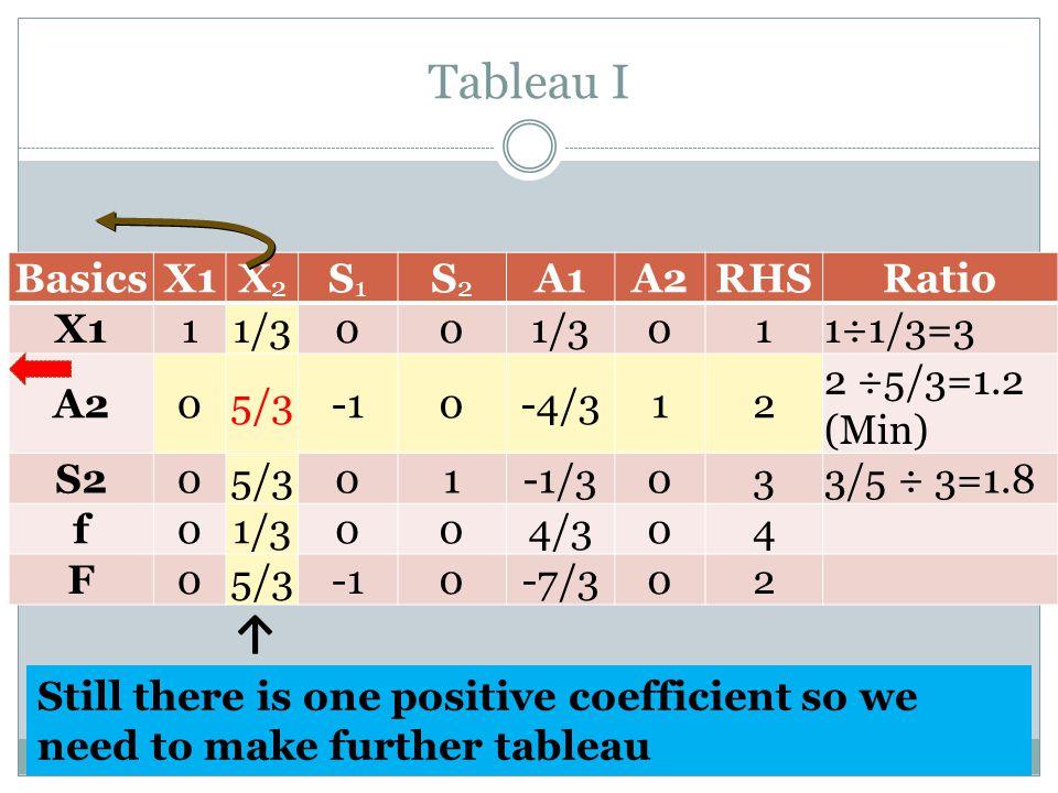 Tableau I ↑ Basics X1 X2 S1 S2 A1 A2 RHS Ratio 1 1/3 1÷1/3=3 5/3 -1