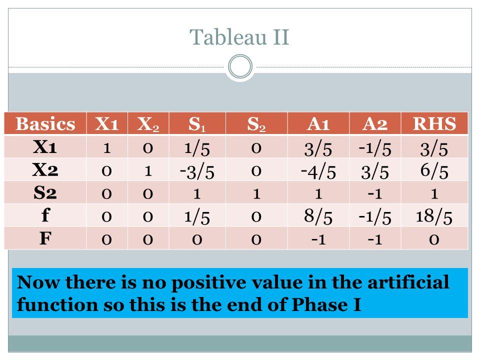 Tableau II Basics X1 X2 S1 S2 A1 A2 RHS 1 1/5 3/5 -1/5 -3/5 -4/5 6/5
