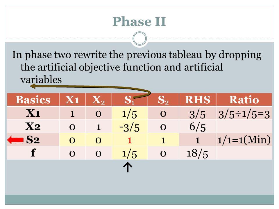 Phase II ↑ Basics X1 X2 S1 S2 RHS Ratio 1 1/5 3/5 3/5÷1/5=3 -3/5 6/5
