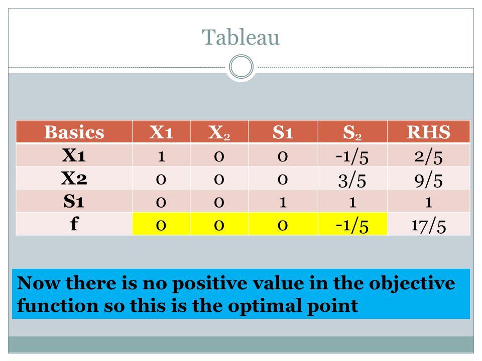 Tableau Basics X1 X2 S1 S2 RHS 1 -1/5 2/5 3/5 9/5 f 17/5