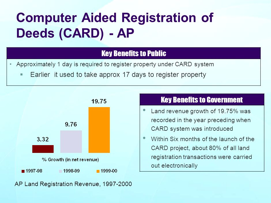 Computer Aided Registration of Deeds (CARD) - AP