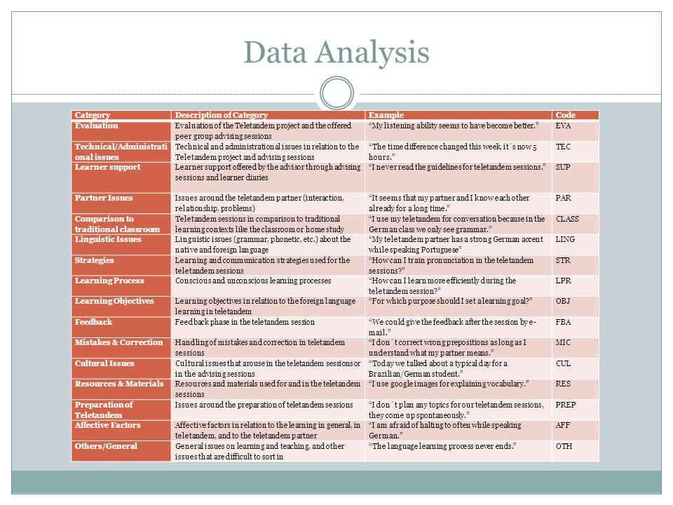 Data Analysis Category Description of Category Example Code Evaluation