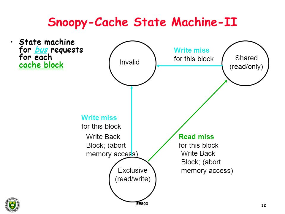 Snoopy-Cache State Machine-II