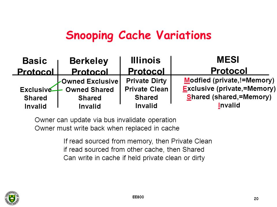 Snooping Cache Variations