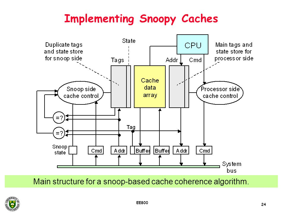 Implementing Snoopy Caches