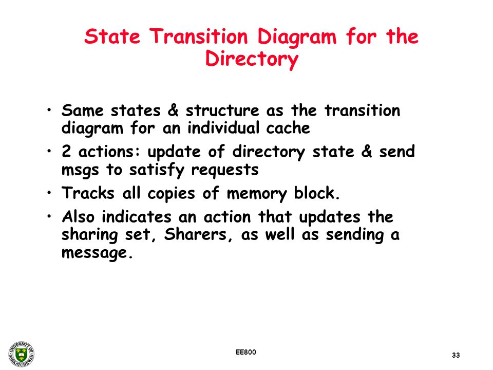 State Transition Diagram for the Directory