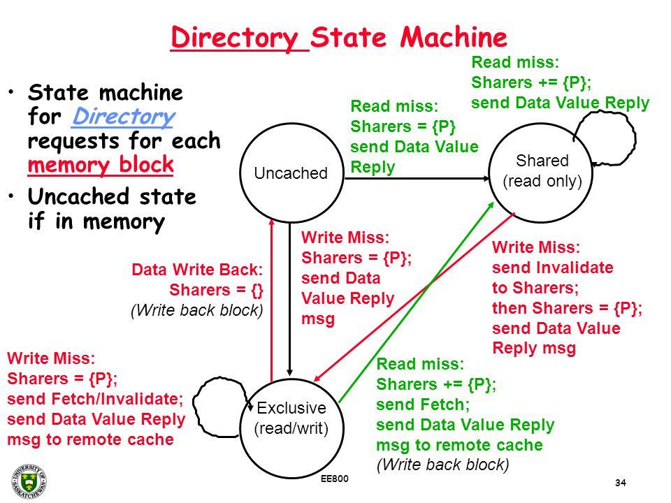 Directory State Machine