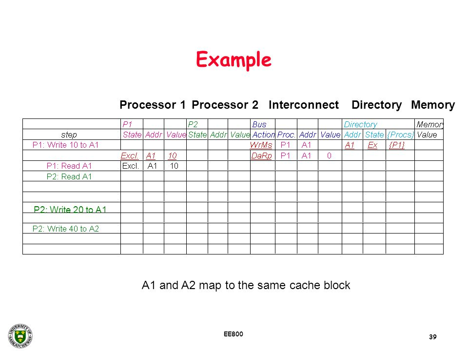 Example Processor 1 Processor 2 Interconnect Directory Memory