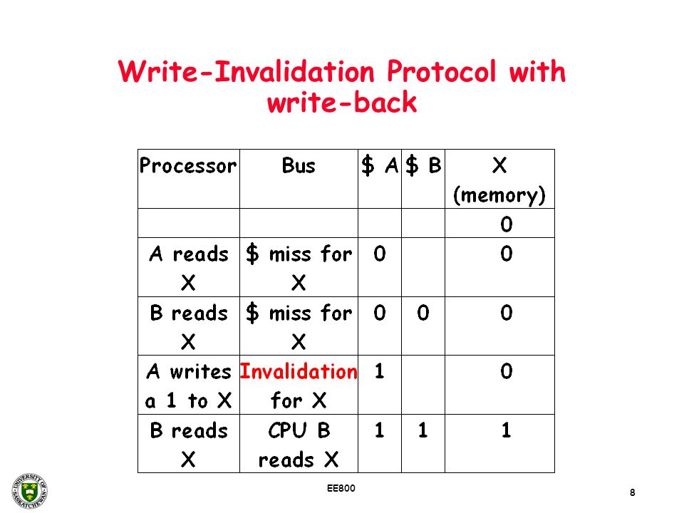 Write-Invalidation Protocol with write-back