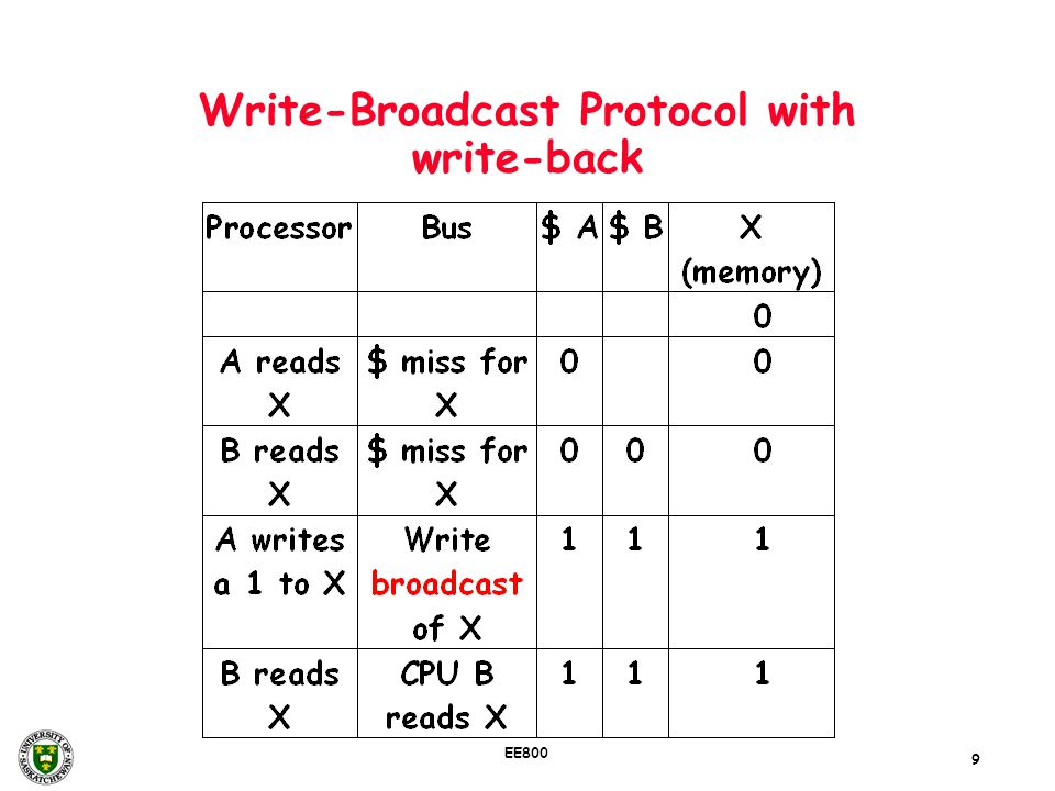 Write-Broadcast Protocol with write-back