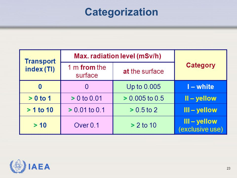 Max. radiation level (mSv/h)