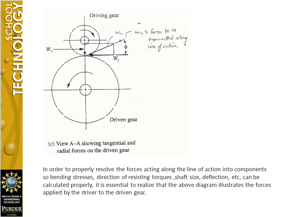In order to properly resolve the forces acting along the line of action into components so bending stresses, direction of resisting torques ,shaft size, deflection, etc, can be calculated properly, it is essential to realize that the above diagram illustrates the forces applied by the driver to the driven gear.
