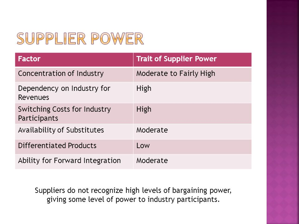 Supplier power Factor Trait of Supplier Power