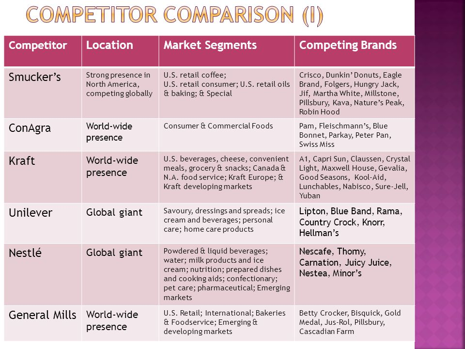 Competitor Comparison (I)