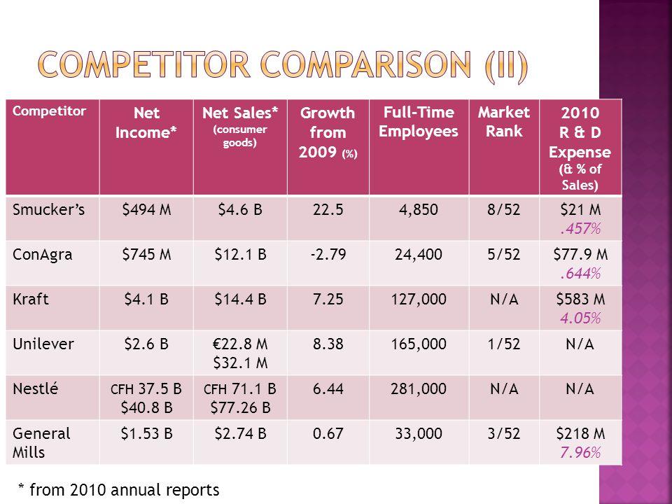 Competitor Comparison (II)