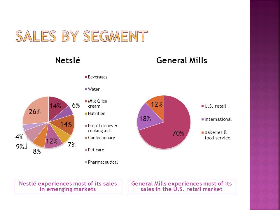Sales by segment Nestlé experiences most of its sales in emerging markets.