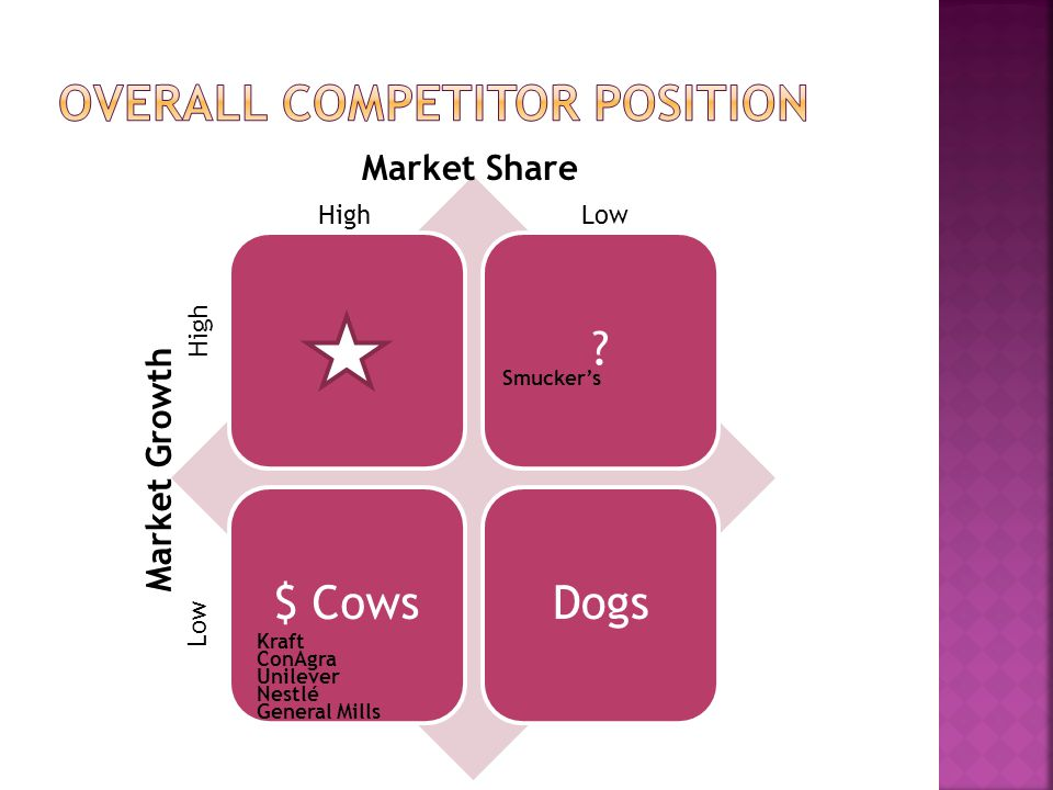 Overall Competitor Position