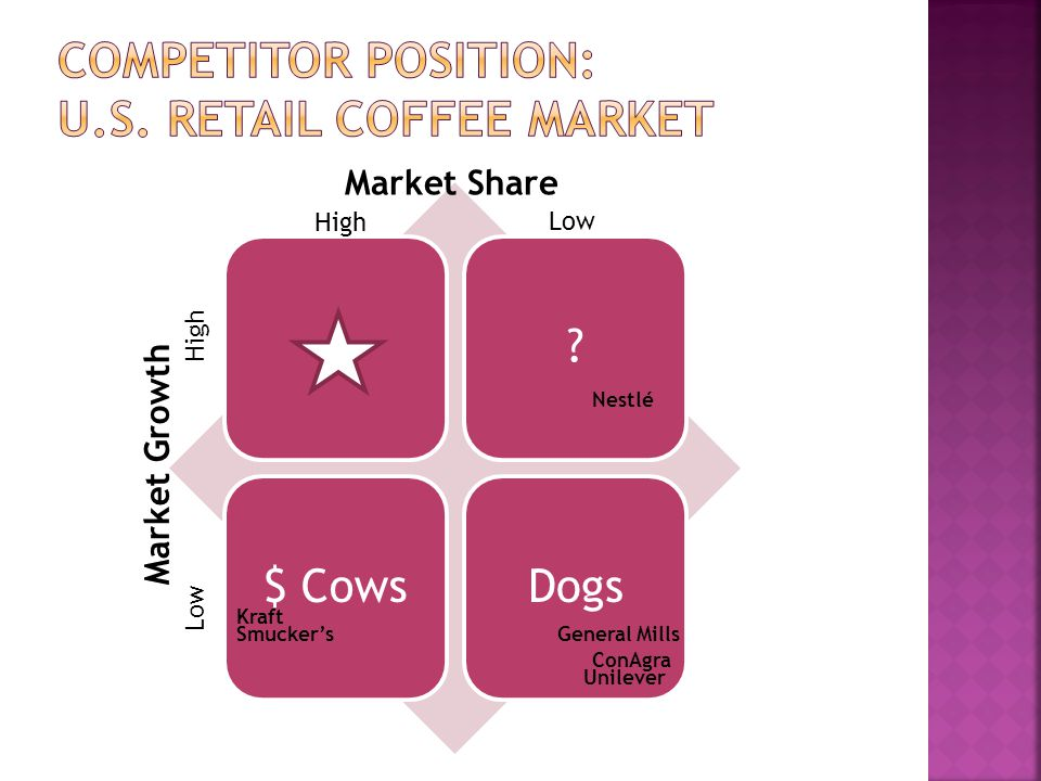 Competitor Position: U.S. Retail coffee market