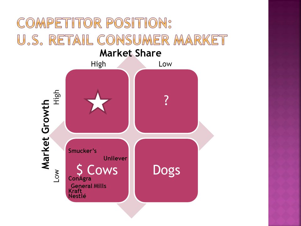 Competitor Position: U.S. Retail consumer market