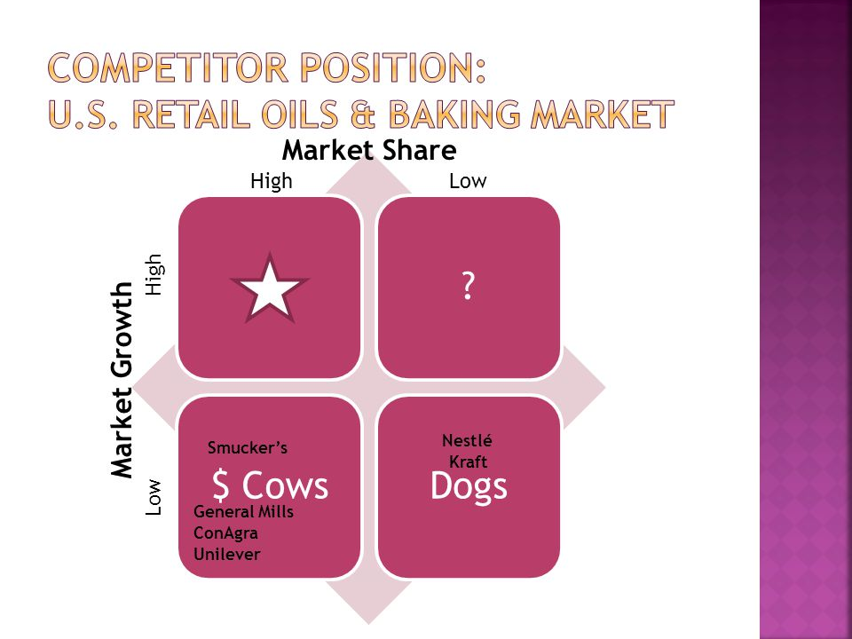 Competitor position: U.S. retail oils & baking market