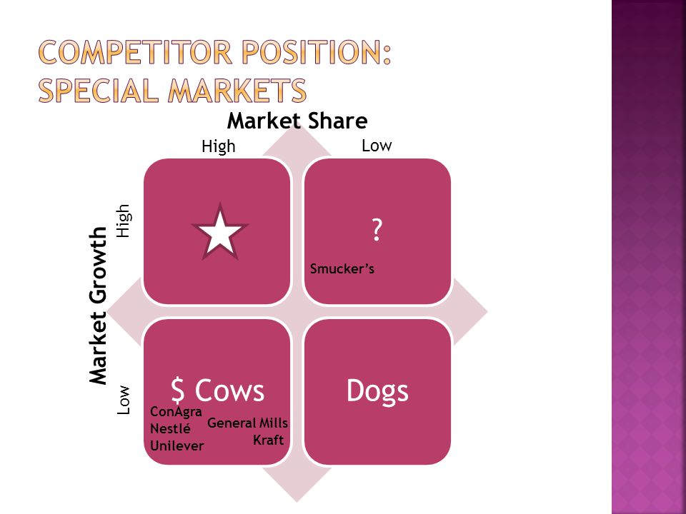 Competitor position: special markets