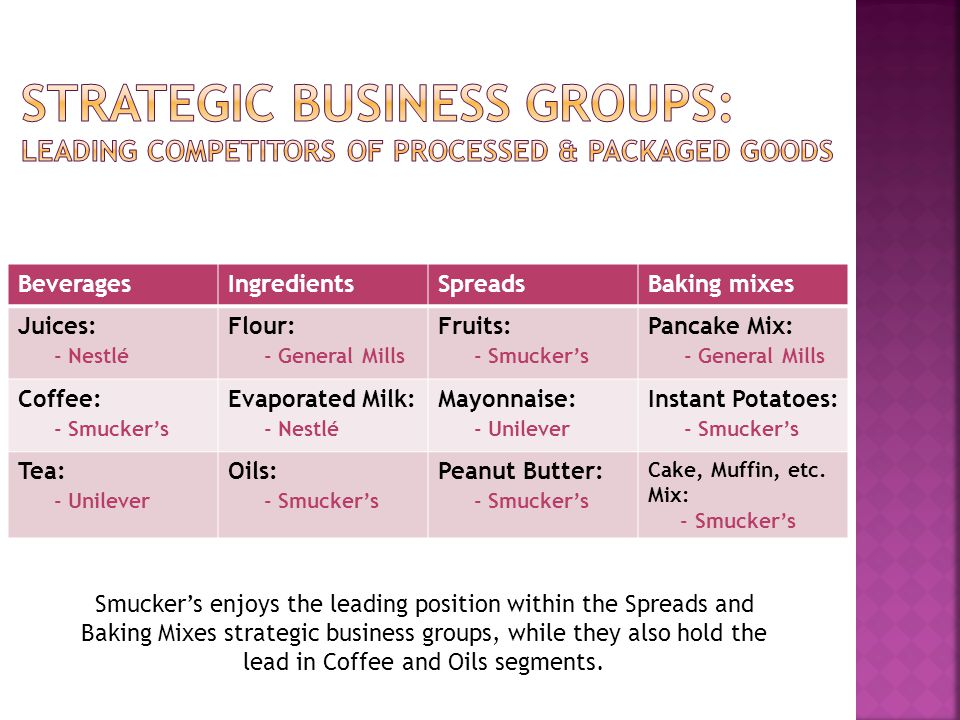 Strategic business groups: Leading competitors of Processed & Packaged Goods