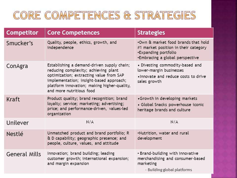 Core Competences & Strategies