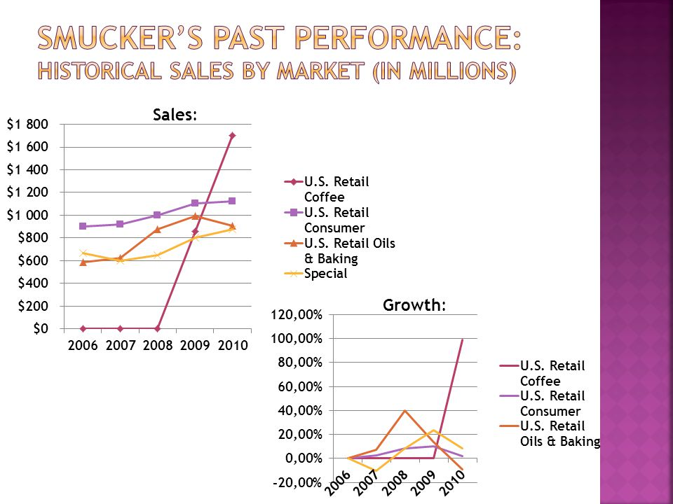 Smucker's past performance: historical sales by market (in Millions)