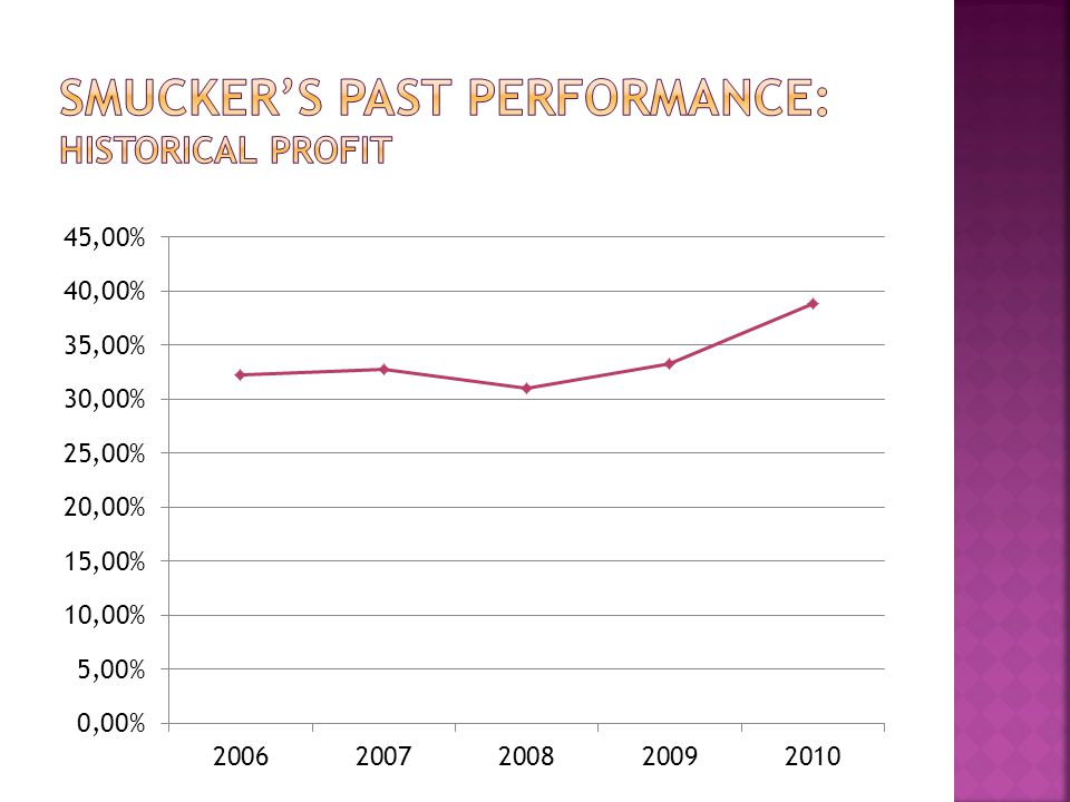Smucker's Past performance: Historical Profit