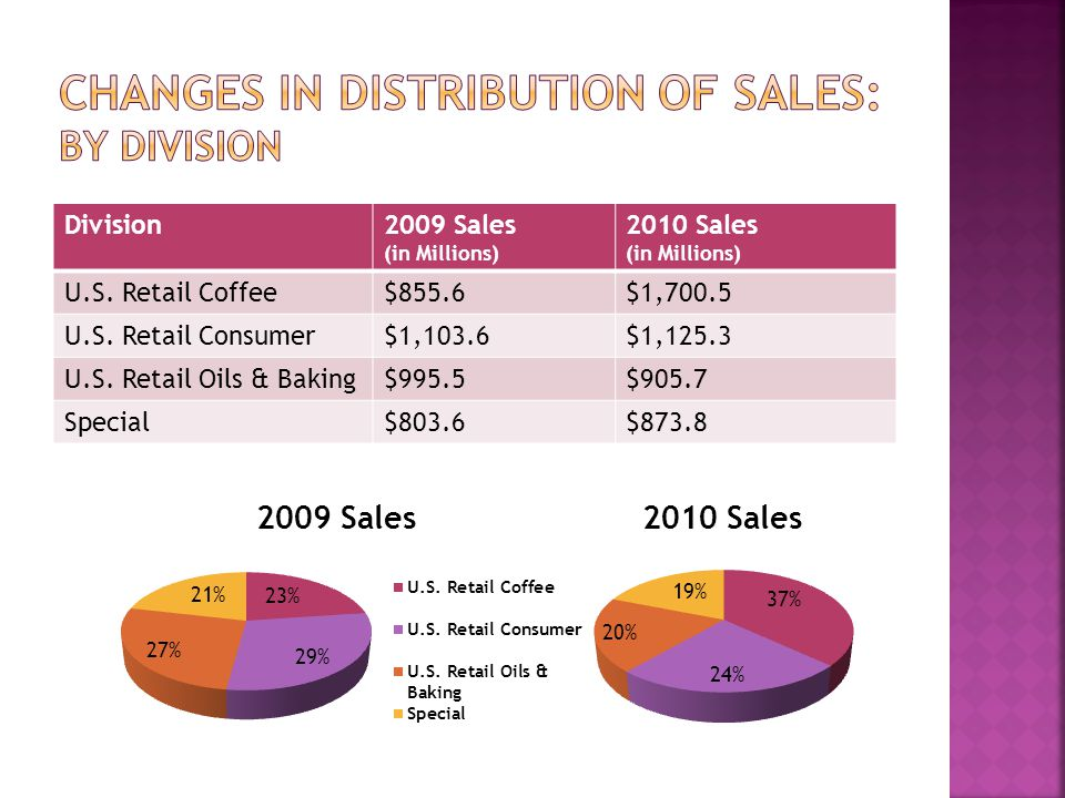 Changes in distribution of sales: By division
