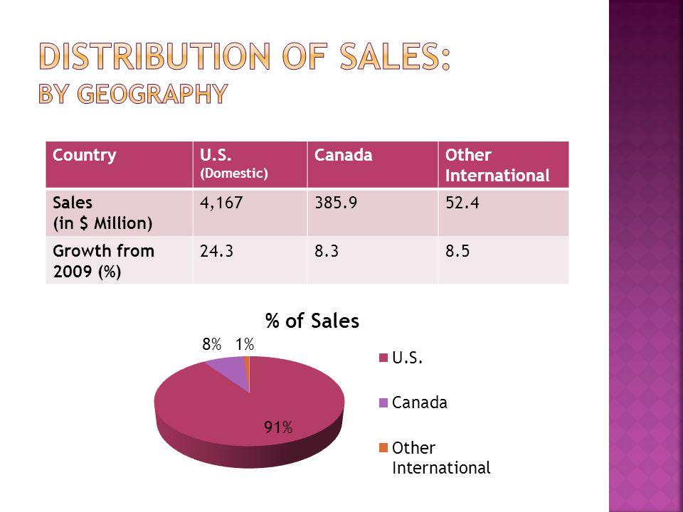 Distribution of Sales: By Geography