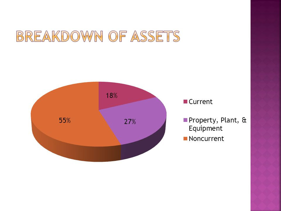 Breakdown of Assets