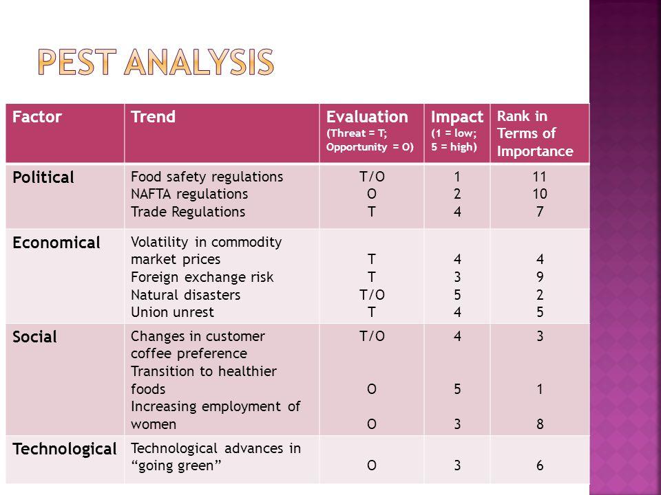 kfc pestle analysis