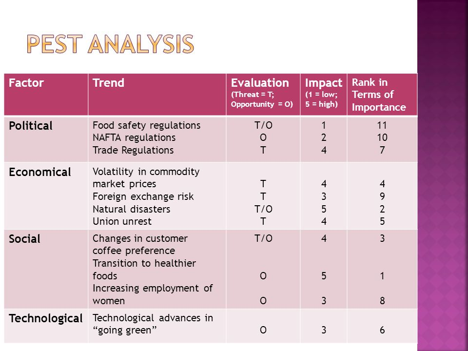 Pest analysis Factor Trend Evaluation Impact Political Economical