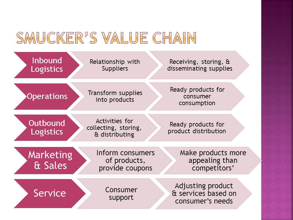 Smucker's Value Chain Marketing & Sales Service Inbound Logistics