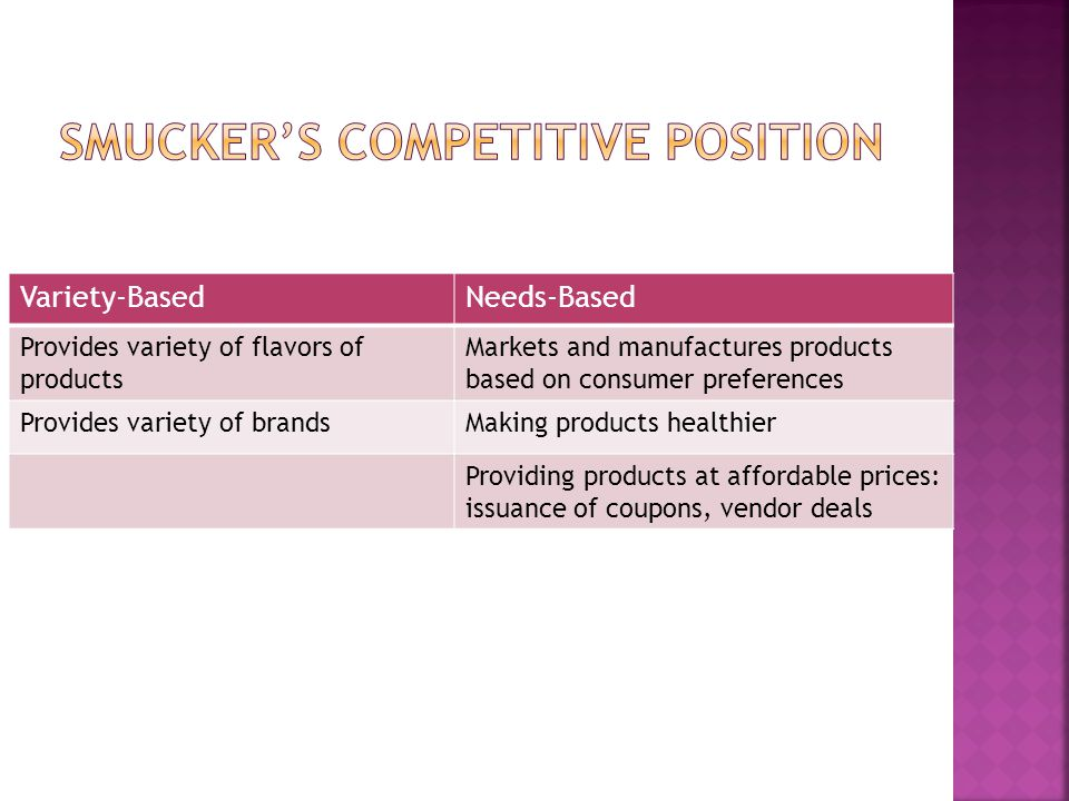 Smucker's Competitive Position