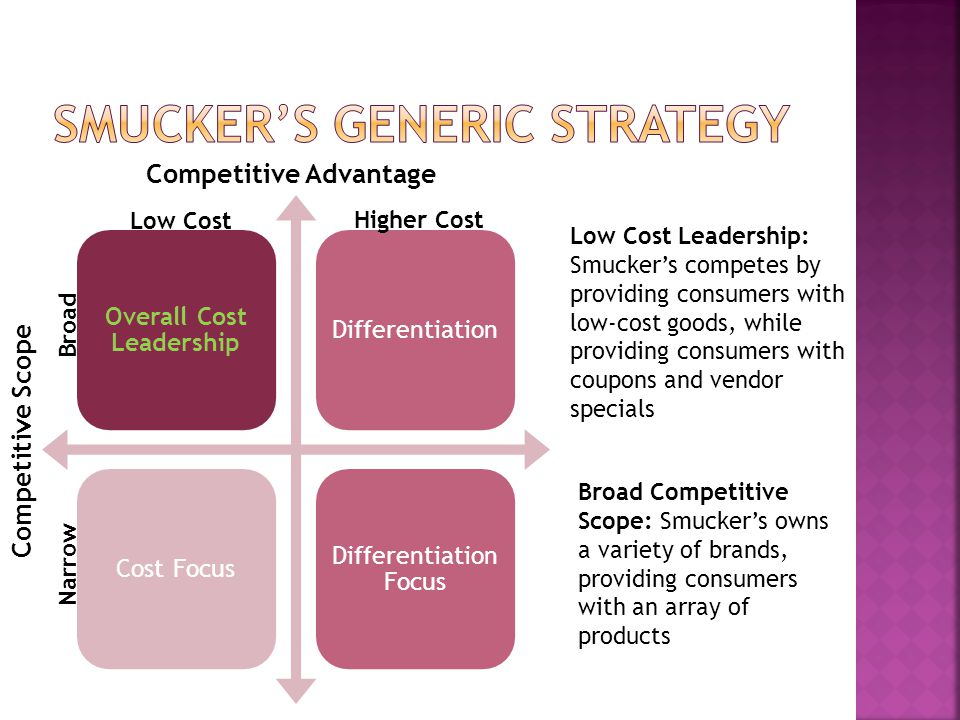 Smucker's Generic Strategy