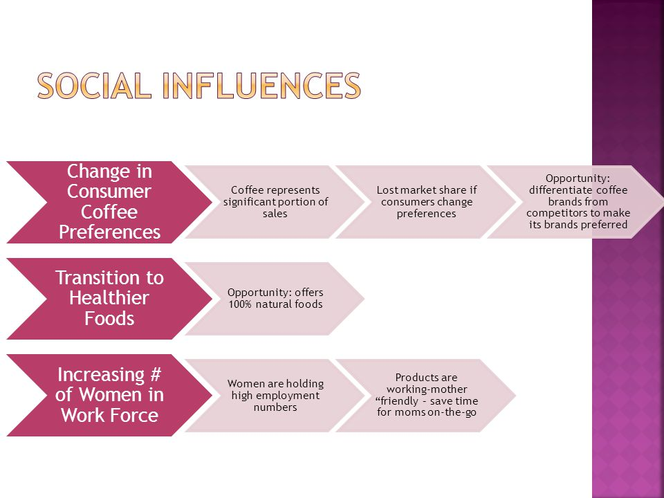 Social influences Change in Consumer Coffee Preferences