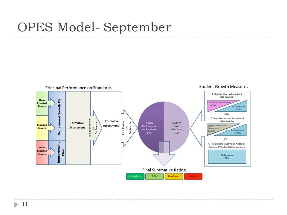 OPES Model- September