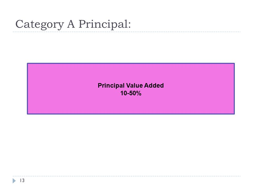 Category A Principal: Principal Value Added 10-50%