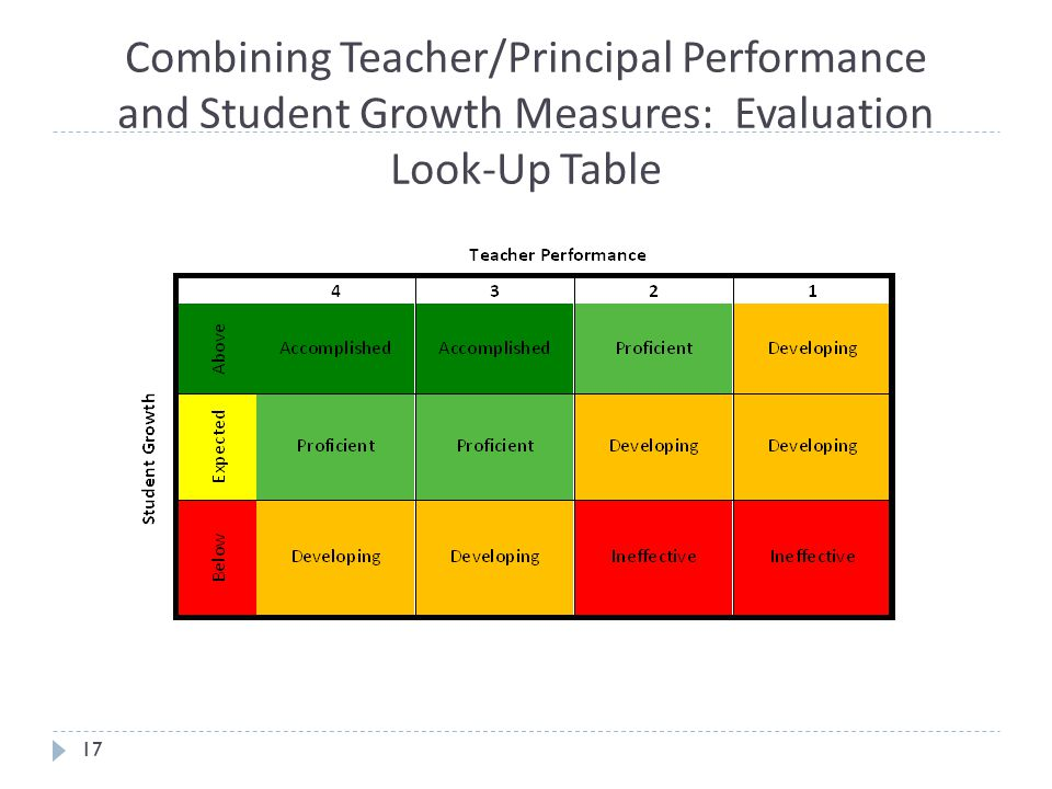 Combining Teacher/Principal Performance and Student Growth Measures: Evaluation Look-Up Table
