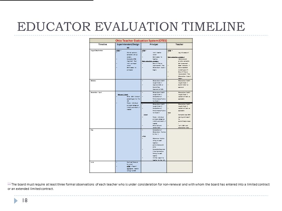 EDUCATOR EVALUATION TIMELINE