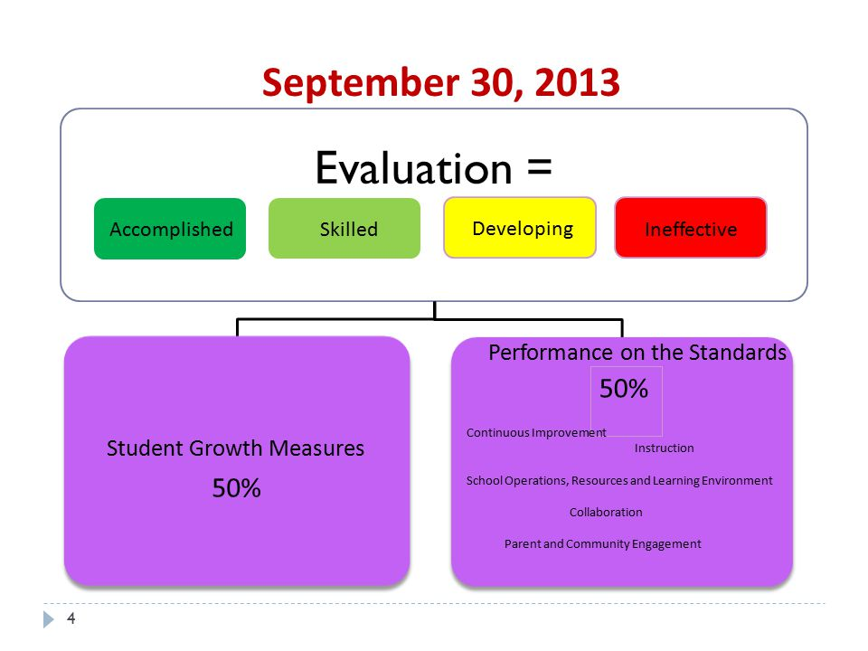 Evaluation = September 30, 2013 50% 50% Student Growth Measures